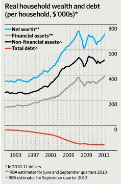 家計当たり資産と負債額 青色線:総資産額 灰色線:非金融資産額 黒色線:金融資産額 赤色線:負債額